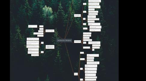 Mind Map: Introducción a Wordpress