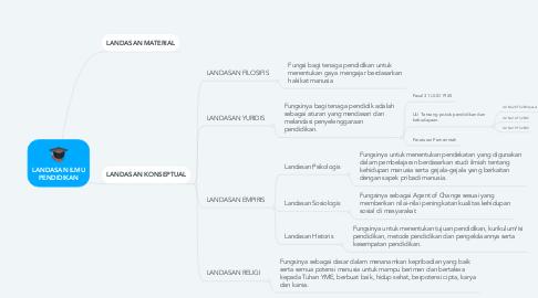 Mind Map: LANDASAN ILMU PENDIDIKAN