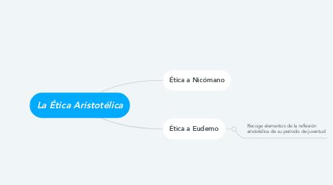 Mind Map: La Ética Aristotélica