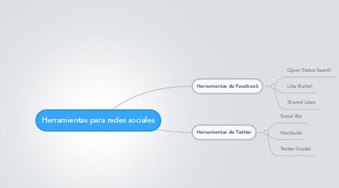 Mind Map: Herramientas para redes sociales