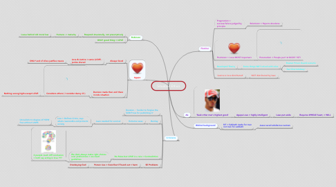 Mind Map: Situation Ethics