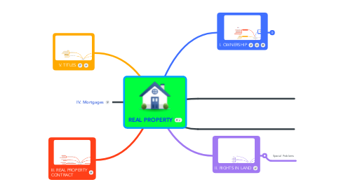 Mind Map: REAL PROPERTY