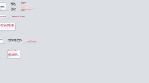 Mind Map: ph-pav: Primer cohe - helicóptero de la historia