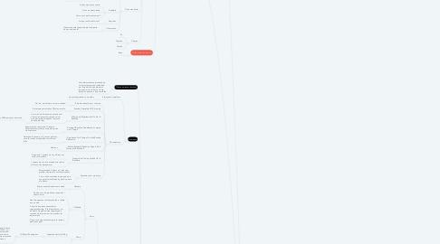 Mind Map: O Impacto