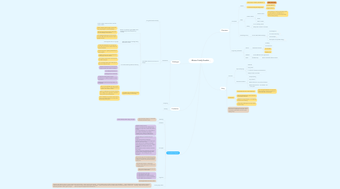 Mind Map: Mission Totally Possible