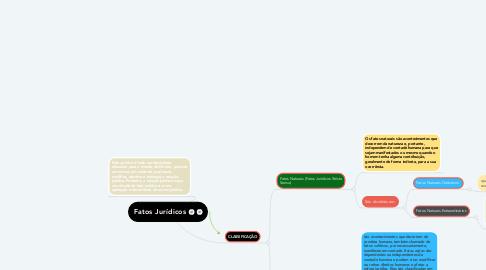 Mind Map: Fatos Jurídicos