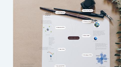 Mind Map: modelos atómicos