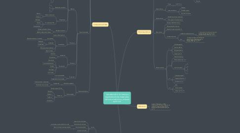 Mind Map: Introducción a la ciencia e ingeniería de los materiales, estructura atómica y enlaces químicos.