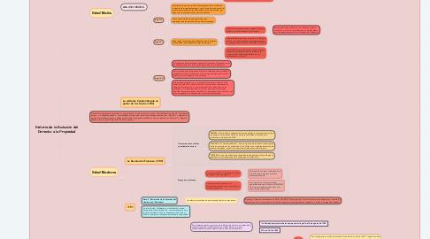 Mind Map: Historia de la Evolución del Derecho a la Propiedad