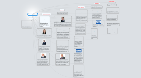 Mind Map: Resdponsibilities of Government Departments