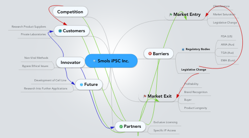 Mind Map: Smols iPSC Inc.