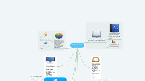 Mind Map: Modelos y Métodos de Investigación
