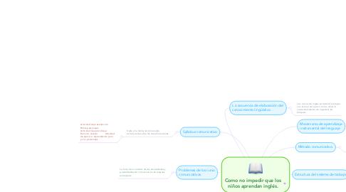 Mind Map: Como no impedir que los niños aprendan inglés.