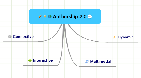 Mind Map: Authorship 2.0