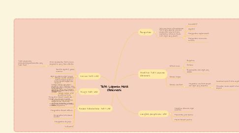Mind Map: Teks Laporan Hasil Observasi