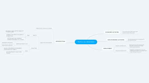 Mind Map: PEOPLE AS A RESOURCE