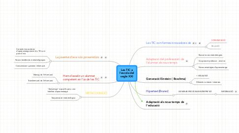 Mind Map: Les TIC a l'escola del segle XXI