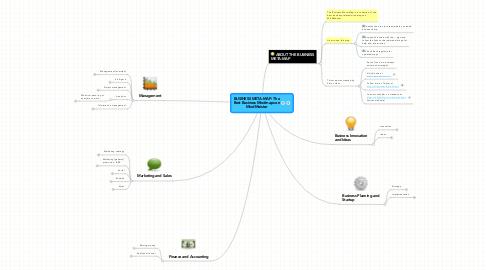 Mind Map: BUSINESS META-MAP: The Best Business Mindmaps on MindMeister