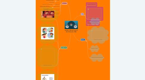 Mind Map: MODELO EDUCATIVO A DISTANCIA (MED)