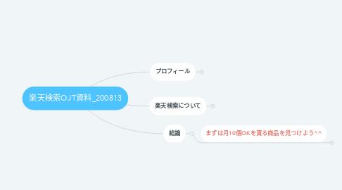 Mind Map: 楽天検索OJT資料_200813