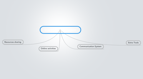 Mind Map: Online e-learning Platform