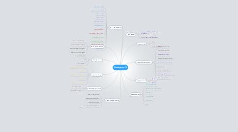 Mind Map: Martingrove CI