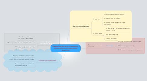 Mind Map: Применение Интернета студентами и преподавателями юридических дисциплин