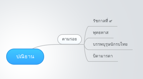 Mind Map: ปณิธาน
