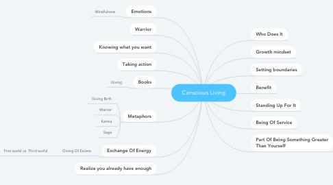 Mind Map: Conscious Living