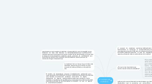Mind Map: el concepto de ciudadanía