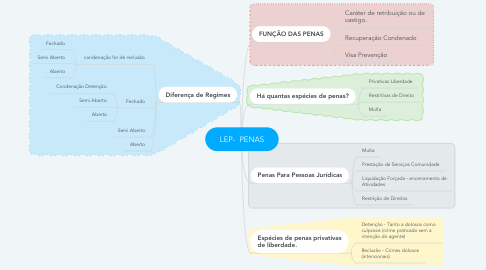 Mind Map: LEP-  PENAS