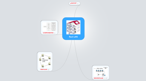 Mind Map: Red LAN