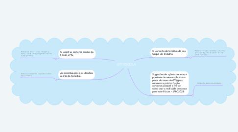 Mind Map: GT7 ESCOLA