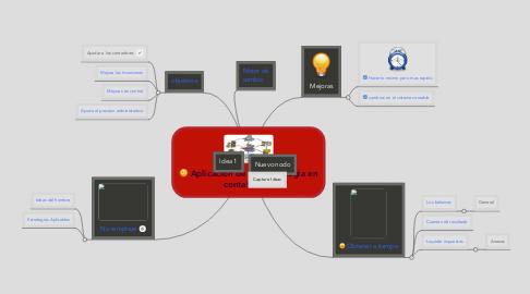 Mind Map: Aplicacion de las Técnologia en contabilidad