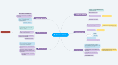 Mind Map: Modelos de enseñanza