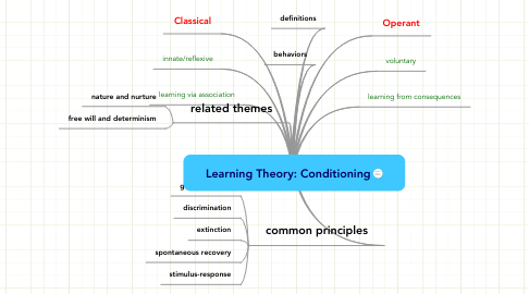 Mind Map: Learning Theory: Conditioning