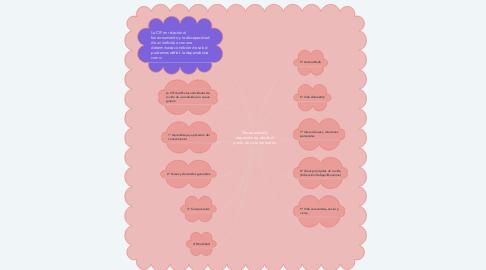 Mind Map: Discapacidad y dependencia desde el punto de vista normativo