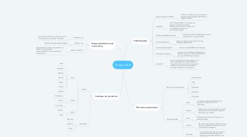 Mind Map: Grupo LALA