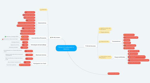 Mind Map: Roles en la educación a distancia