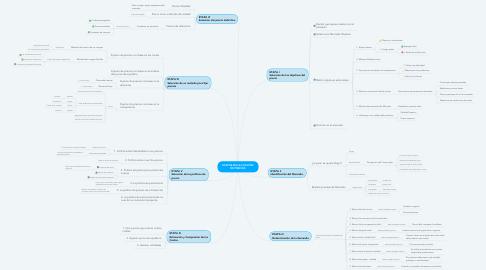 Mind Map: ETAPAS EN LA FIJACIÓN DE PRECIOS
