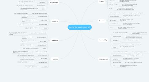 Mind Map: Rachel Brenner English 307