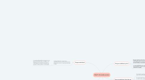 Mind Map: RESPONSABILIDAD