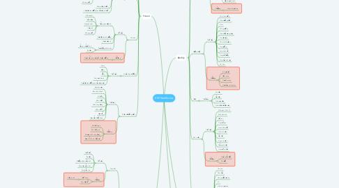 Mind Map: KW Nutrihome