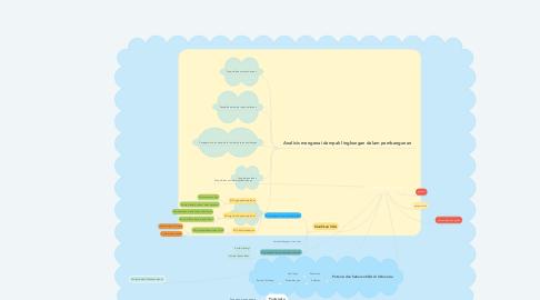 Mind Map: potensi dan pengelolaan sumber daya alam kelautan indonesia by Azzahra Ihza XI MIPA 3