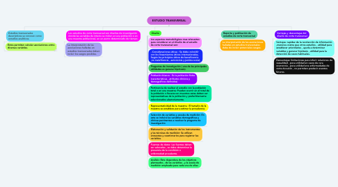 Mind Map: ESTUDIO TRANSVERSAL