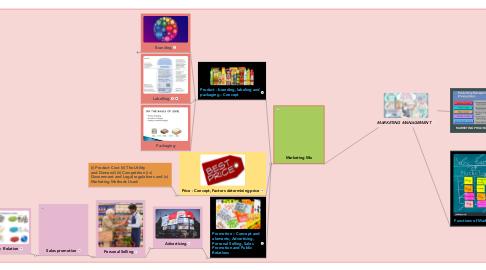 Mind Map: MARKETING MANAGEMENT