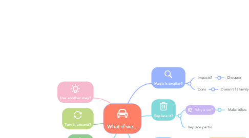 Mind Map: What if we...