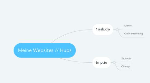 Mind Map: Meine Websites // Hubs