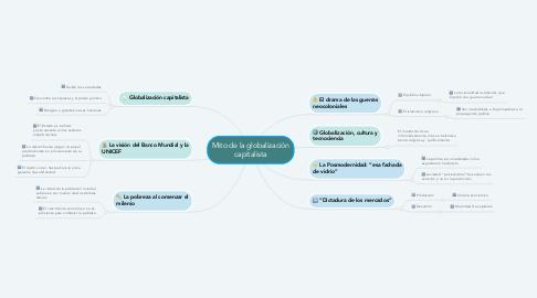 Mind Map: Mito de la globalización capitalista