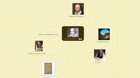 Mind Map: The Shakespeare Web Quest